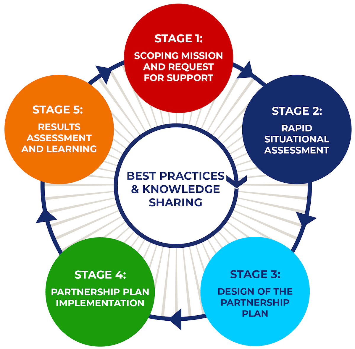 Stages of Country Engagement